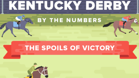 2019's Most Gambling-Addicted States (Kentucky Derby Inforgraphic)